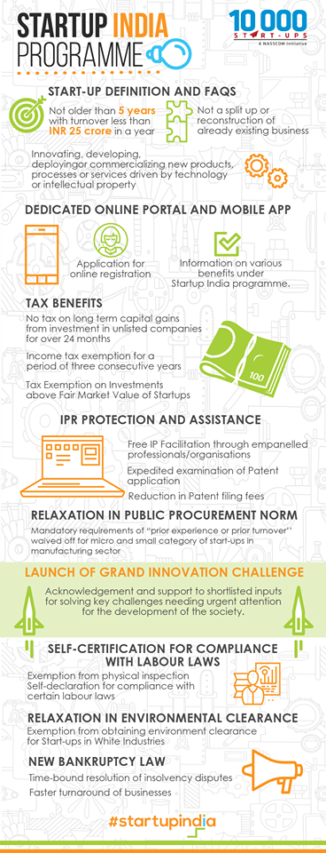 Startup India Infographics